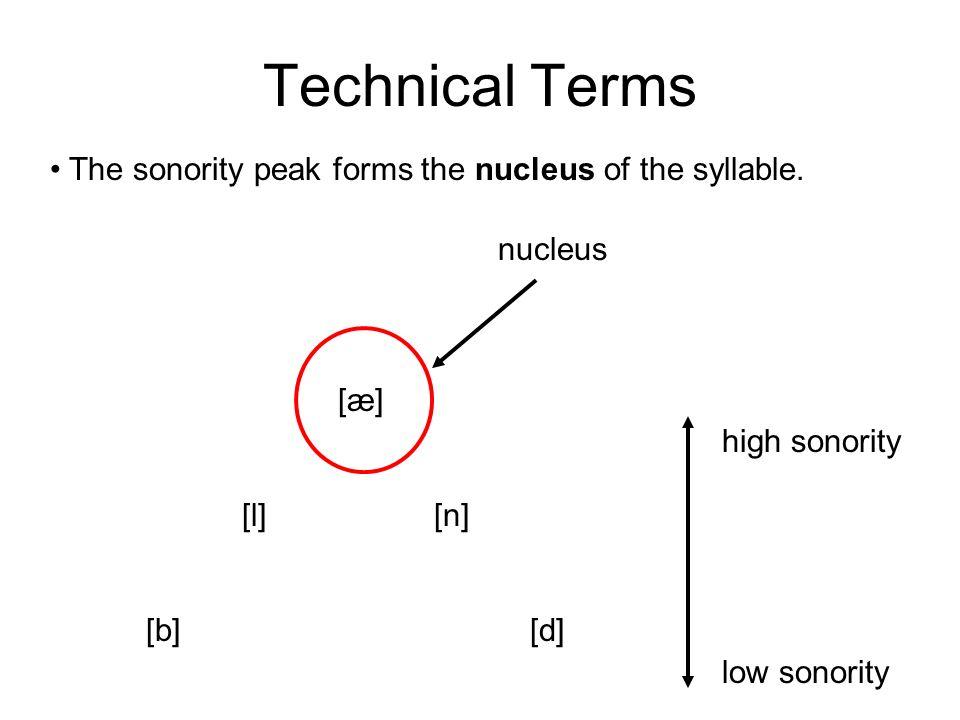 Technical Terms [æ] [l][n] [b][d] high sonority low sonority sonority peak