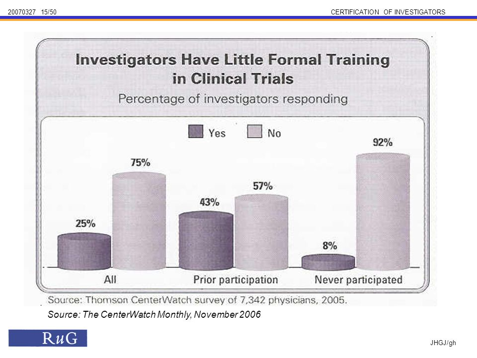 /50CERTIFICATION OF INVESTIGATORS JHGJ/gh Source: The CenterWatch Monthly, November 2006