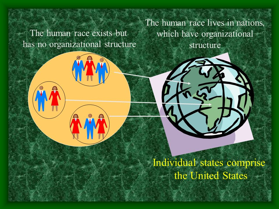 The human race exists but has no organizational structure The human race lives in nations, which have organizational structure Individual states compr
