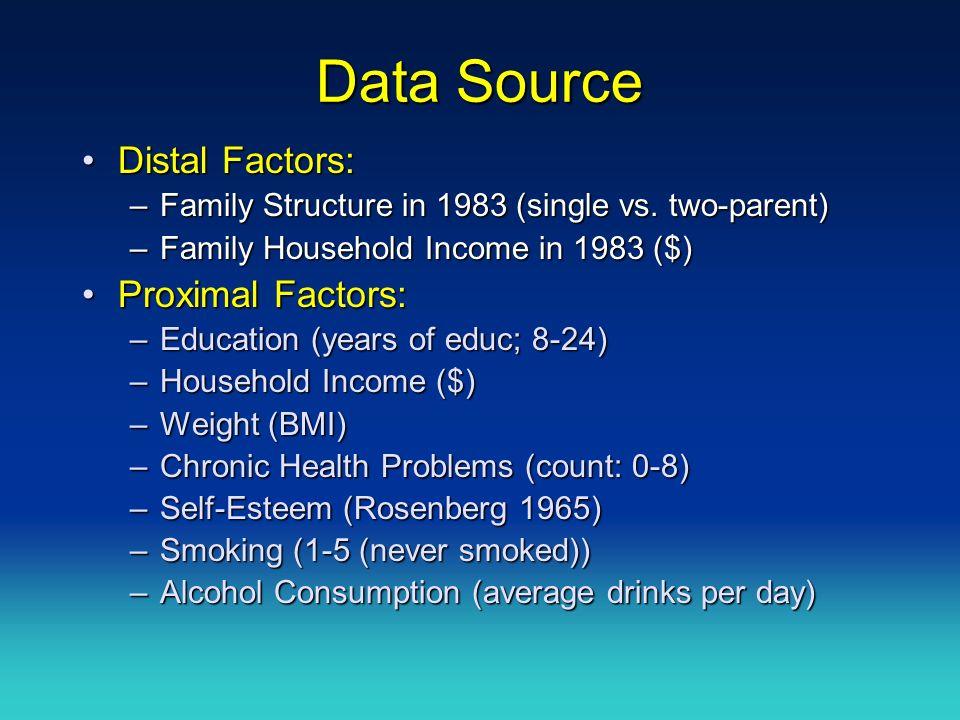 Data Source Distal Factors:Distal Factors: –Family Structure in 1983 (single vs.