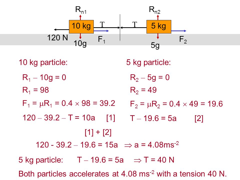T 120 N F2F2 10g 5g R n1 R n2 10 kg 5 kg F1F1 Both particles accelerates at 4.08 ms -2 with a tension 40 N. 10 kg particle:5 kg particle: R 1 – 10g =