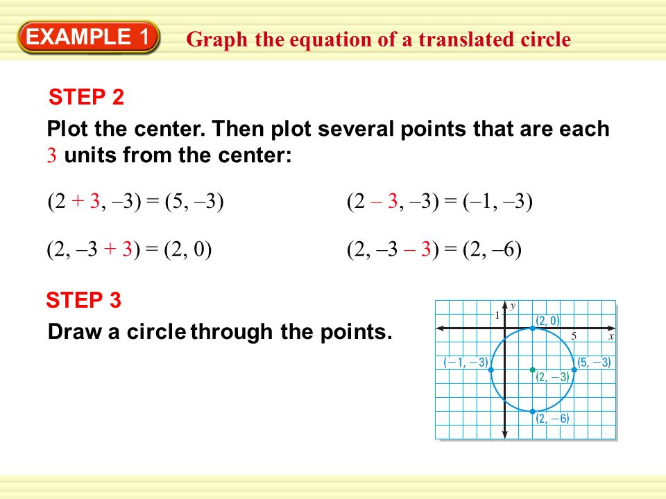 EXAMPLE 1 Graph the equation of a translated circle STEP 2 Plot the center. Then plot several points that are each 3 units from the center: (2 + 3, –3
