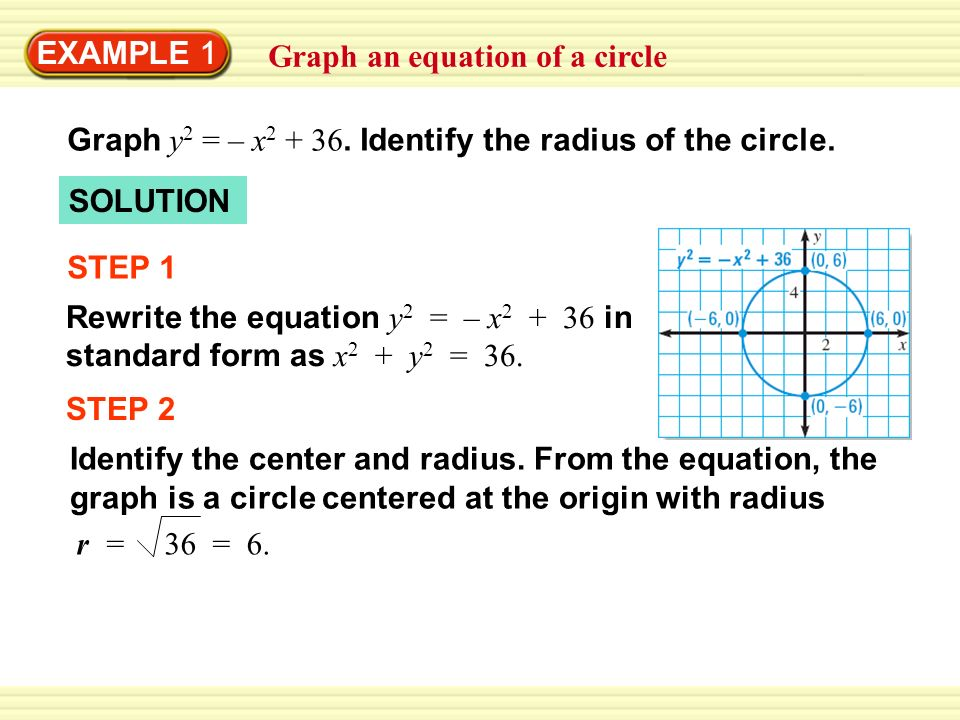 EXAMPLE 1 Graph an equation of a circle Graph y 2 = – x 2 + 36. Identify the radius of the circle. SOLUTION STEP 1 Rewrite the equation y 2 = – x 2 +