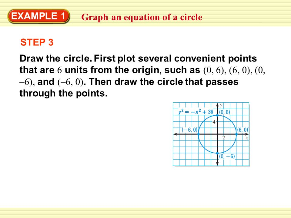 EXAMPLE 1 Graph an equation of a circle STEP 3 Draw the circle. First plot several convenient points that are 6 units from the origin, such as (0, 6),