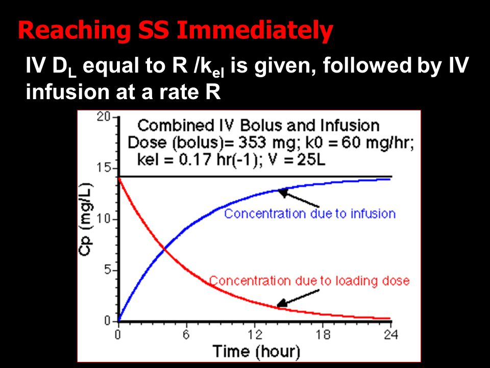 15 Reaching SS Immediately IV D L equal to R /k el is given, followed by IV infusion at a rate R