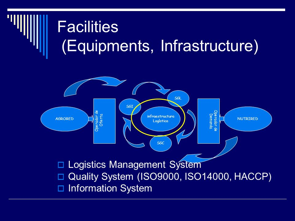 Facilities (Equipments, Infrastructure) Logistics Management System Quality System (ISO9000, ISO14000, HACCP) Information System AGROREDNUTRIRED Opera