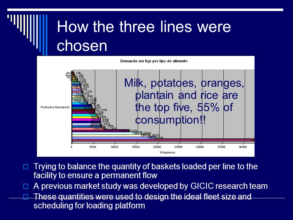 How the three lines were chosen Trying to balance the quantity of baskets loaded per line to the facility to ensure a permanent flow A previous market