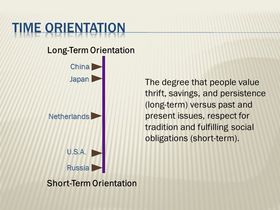 Japan Netherlands Russia Long-Term Orientation Short-Term Orientation China The degree that people value thrift, savings, and persistence (long-term)