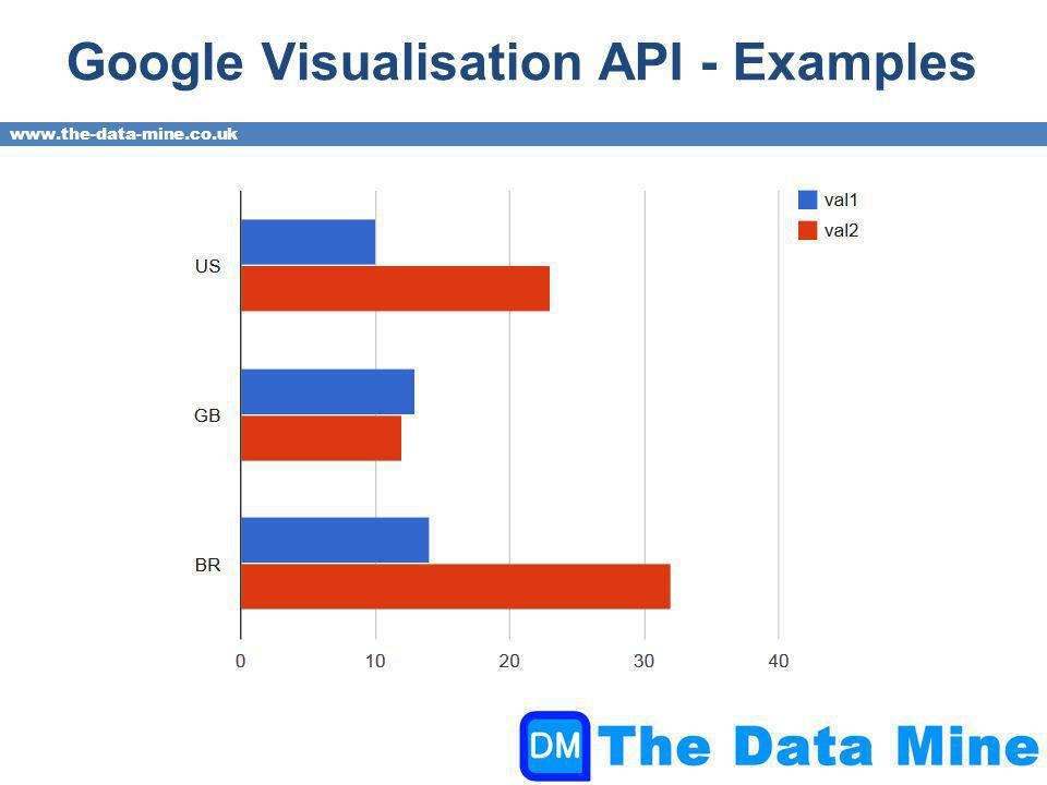 www.the-data-mine.co.uk Google Visualisation API - Examples