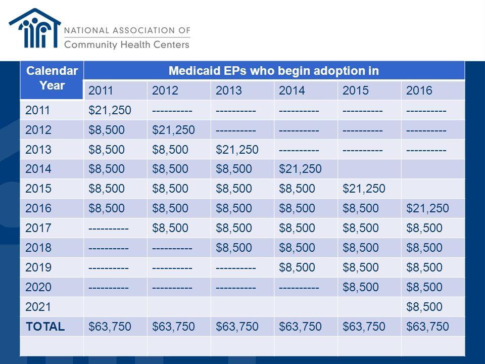 33 Calendar Year Medicaid EPs who begin adoption in 201120122013201420152016 2011$21,250---------- 2012$8,500$21,250---------- 2013$8,500 $21,250-----