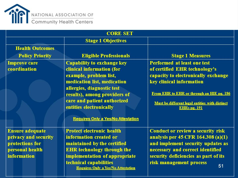 CORE SET Stage 1 Objectives Health Outcomes Policy Priority Eligible ProfessionalsStage 1 Measures Improving quality, safety, efficiency, and reducing
