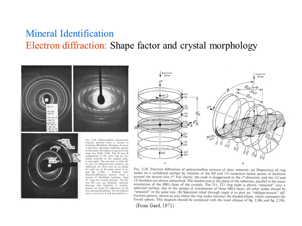 Mineral Identification Electron diffraction: Shape factor and crystal morphology (From Gard, 1971)