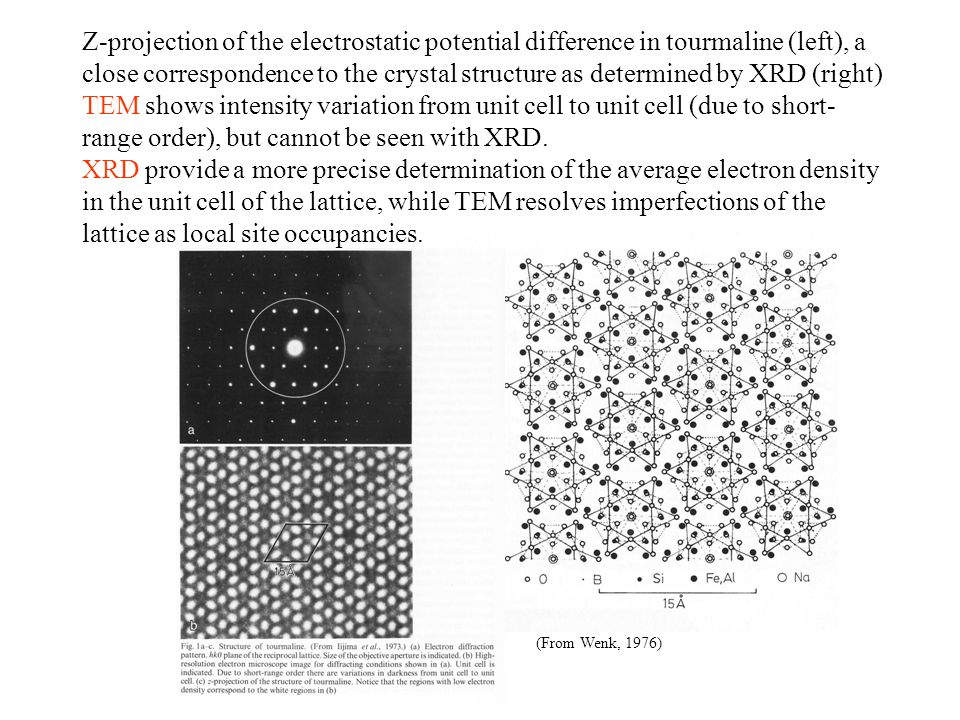 Z-projection of the electrostatic potential difference in tourmaline (left), a close correspondence to the crystal structure as determined by XRD (rig