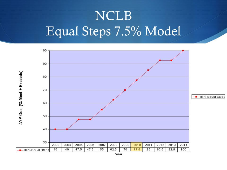 NCLB Equal Steps 7.5% Model