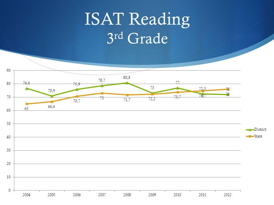 ISAT Reading 3 rd Grade