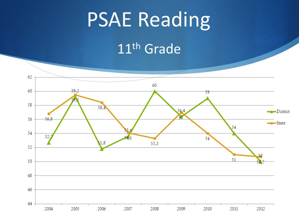 PSAE Reading 11 th Grade