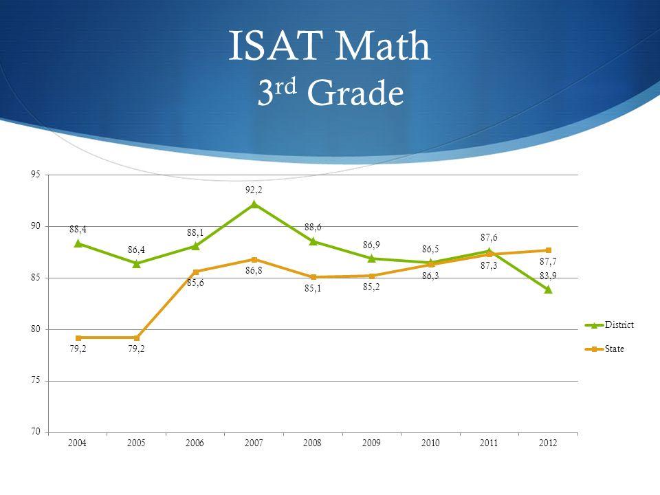 ISAT Math 3 rd Grade