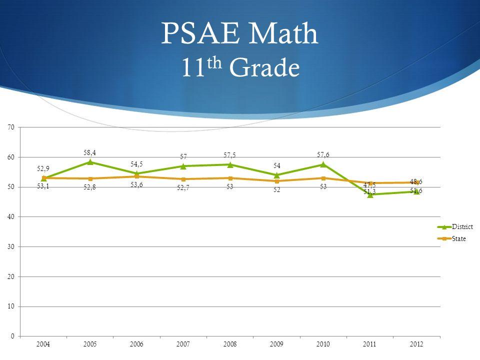 PSAE Math 11 th Grade