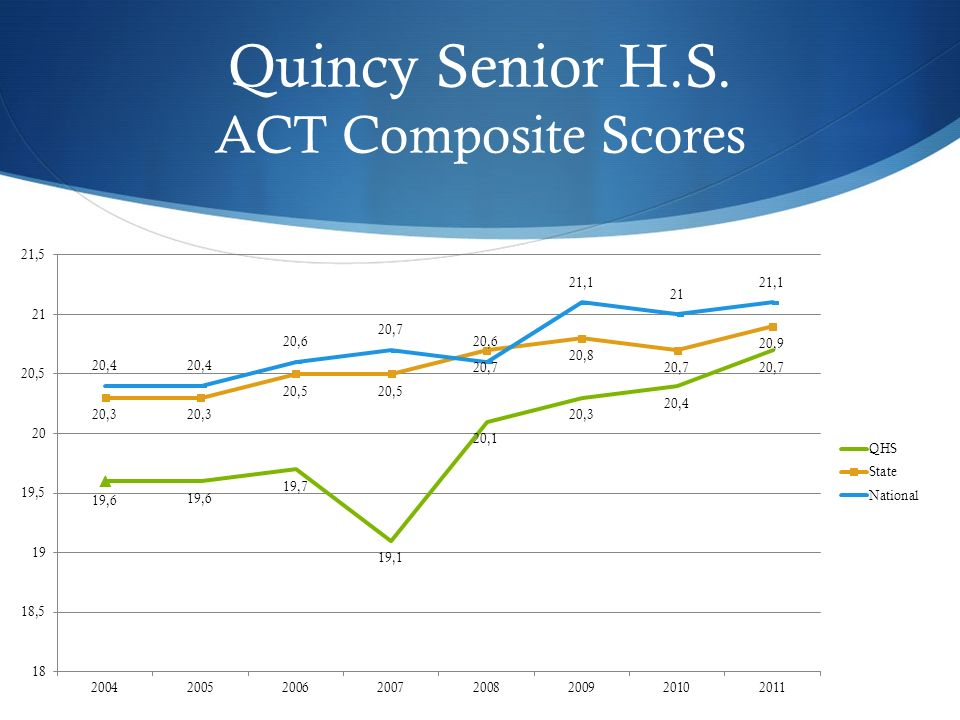 Quincy Senior H.S. ACT Composite Scores