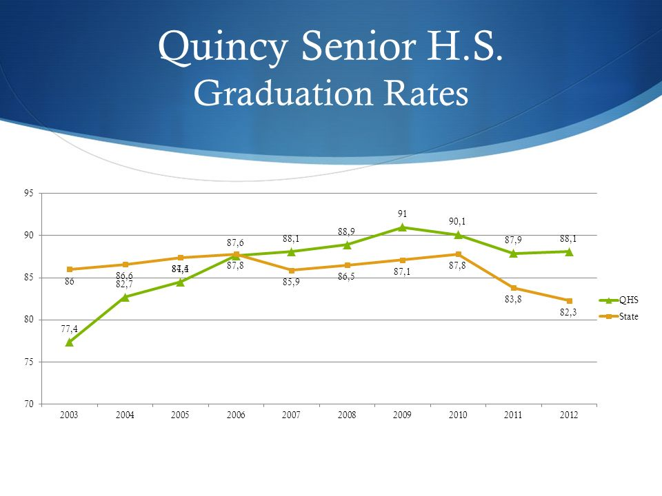 Quincy Senior H.S. Graduation Rates