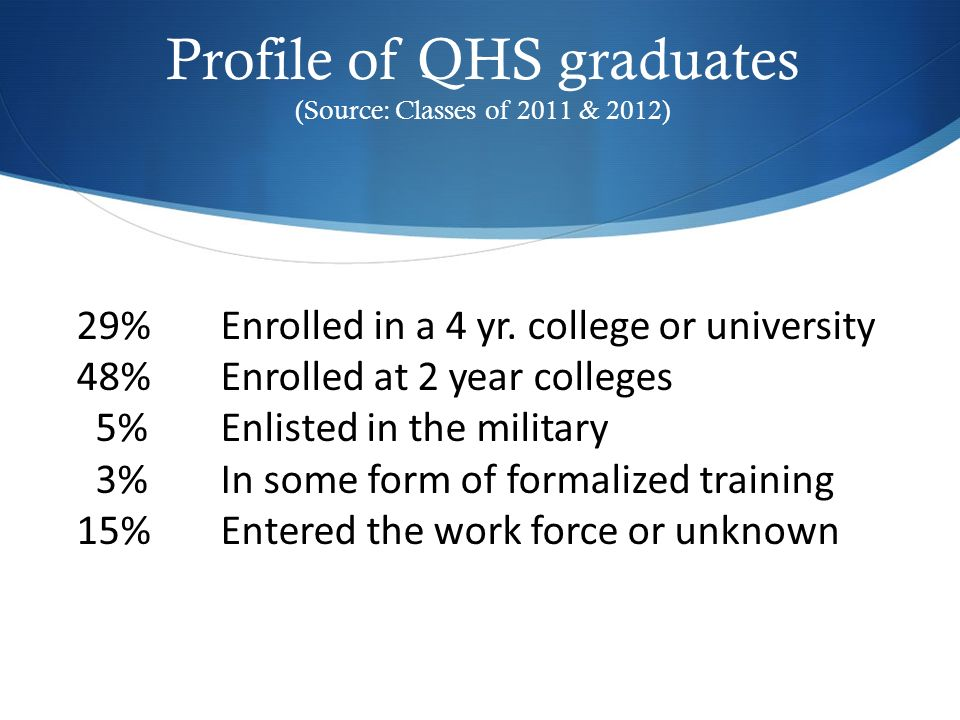 Profile of QHS graduates (Source: Classes of 2011 & 2012) 29%Enrolled in a 4 yr. college or university 48%Enrolled at 2 year colleges 5%Enlisted in th