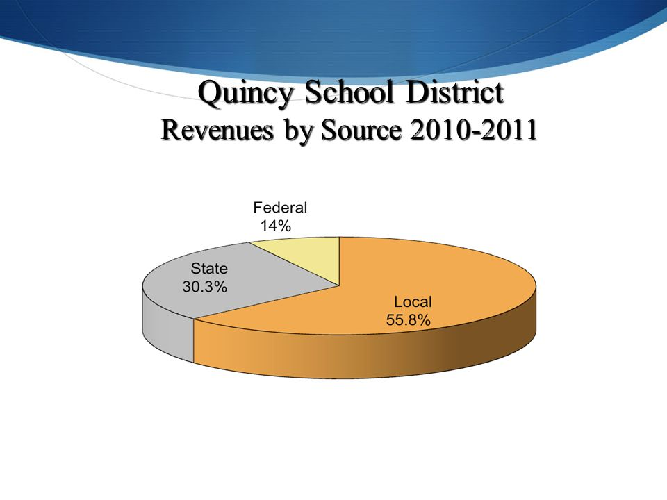 Quincy School District Revenues by Source 2010-2011 (Source: 2012 School Report Card)