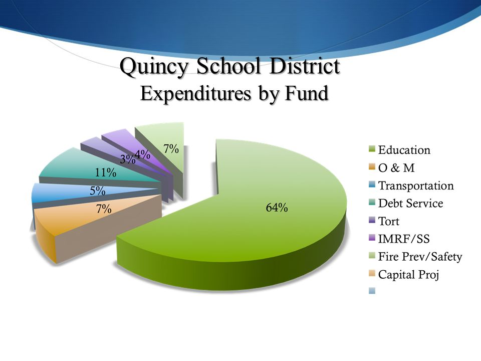 Quincy School District Expenditures by Fund Expenditures by Fund