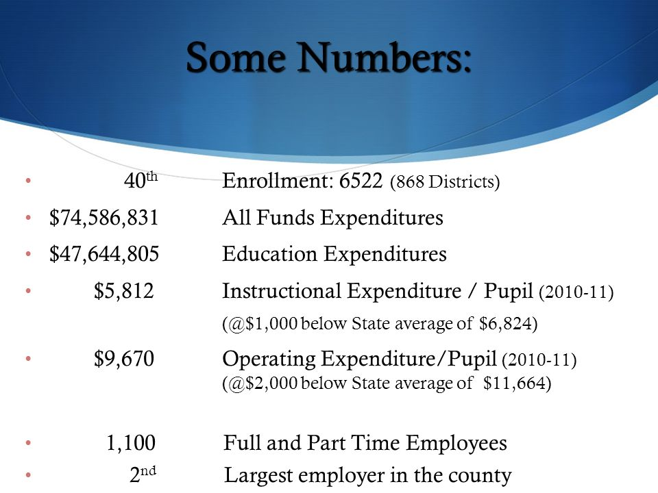 Some Numbers: 40 th Enrollment: 6522 (868 Districts) $74,586,831 All Funds Expenditures $47,644,805 Education Expenditures $5,812Instructional Expenditure / Pupil (2010-11) (@$1,000 below State average of $6,824) $9,670 Operating Expenditure/Pupil (2010-11) (@$2,000 below State average of $11,664) 1,100 Full and Part Time Employees 2 nd Largest employer in the county