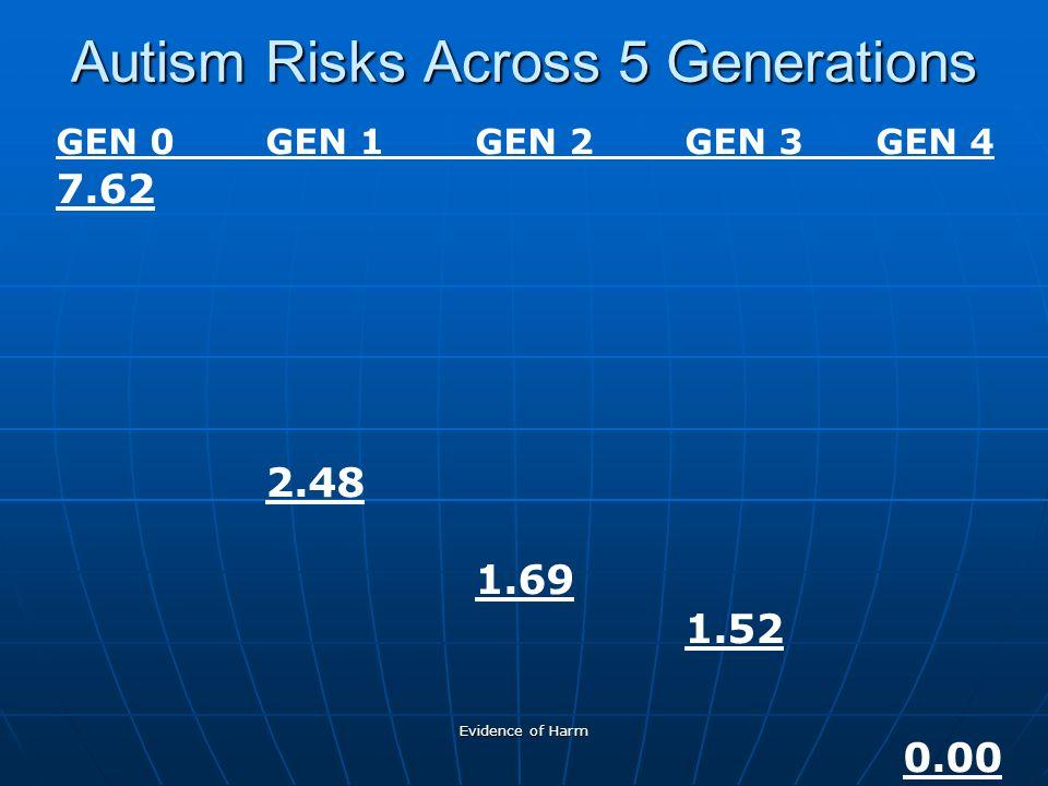 Evidence of Harm Autism Risks Across 5 Generations GEN 0GEN 1GEN 2GEN 3 GEN 4 7.62 2.48 1.69 1.52 0.00