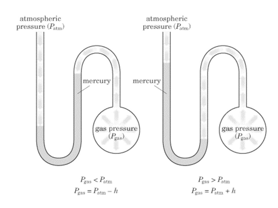 Open- tube manometer The open-tube manometer is another device that can be used to measure pressure. The open-tube manometer is used to measure the pr