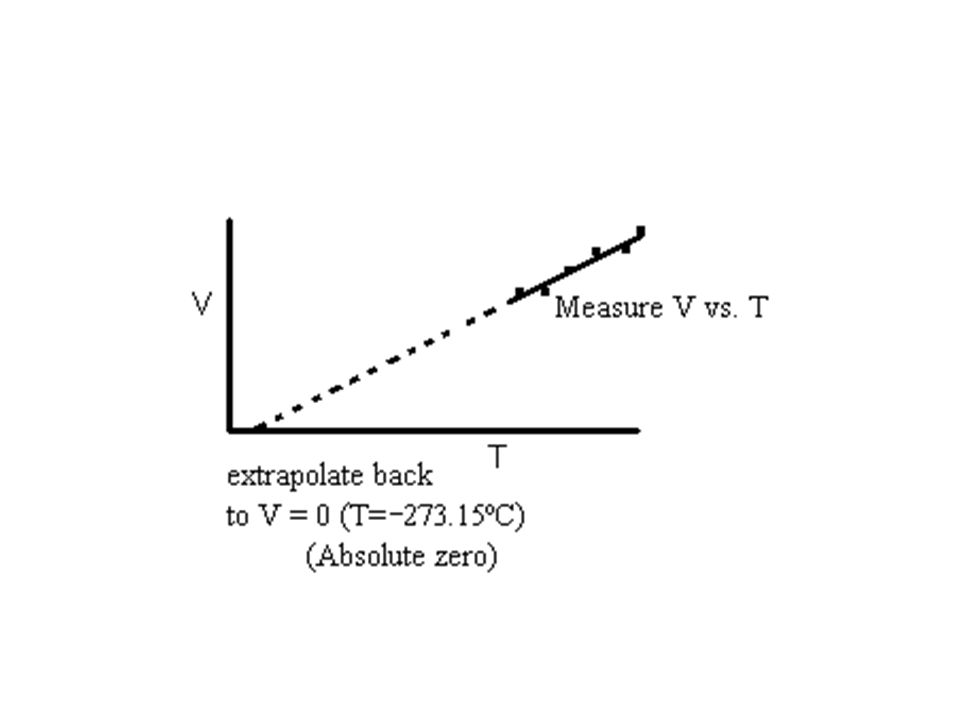 Charles' Law (1787) (It was developed by Guy Lussac in 1802) The volume of any gas increases directly with increasing temperature at constant pressure