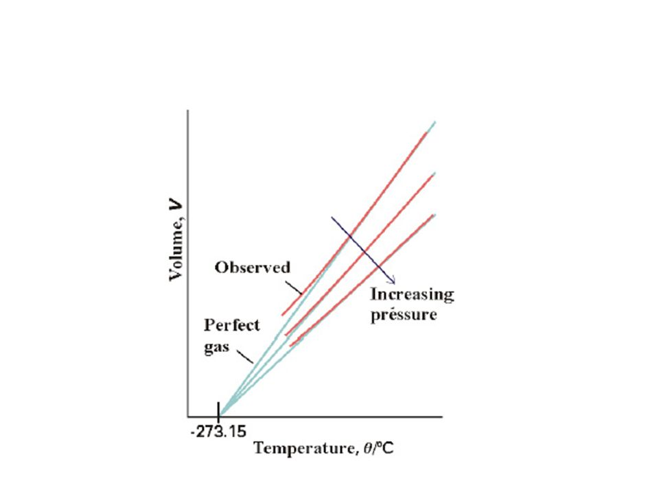 From the extrapolated line, we can determine the temperature at which an ideal gas would have a zero volume. Since ideal gases have infinitely small a