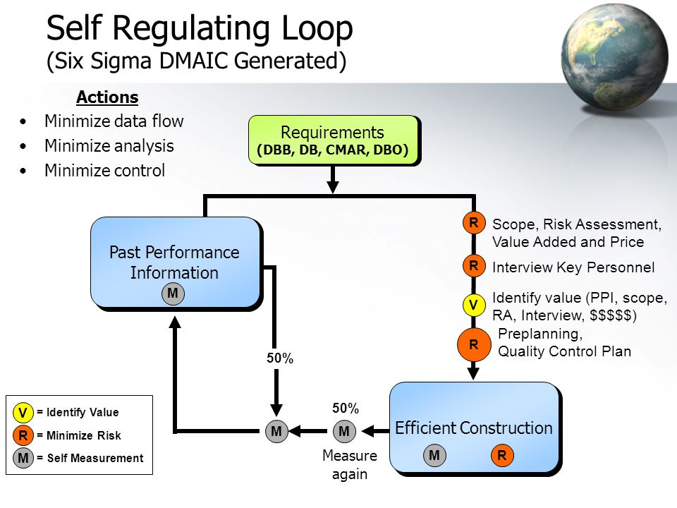 Self Regulating Loop (Six Sigma DMAIC Generated) Actions Minimize data flow Minimize analysis Minimize control Scope, Risk Assessment, Value Added and Price Preplanning, Quality Control Plan Measure again 50% Identify value (PPI, scope, RA, Interview, $$$$$) V 50% Interview Key Personnel Past Performance Information M Requirements (DBB, DB, CMAR, DBO) Efficient Construction MR MM R R R = Minimize Risk = Self Measurement = Identify Value M R V