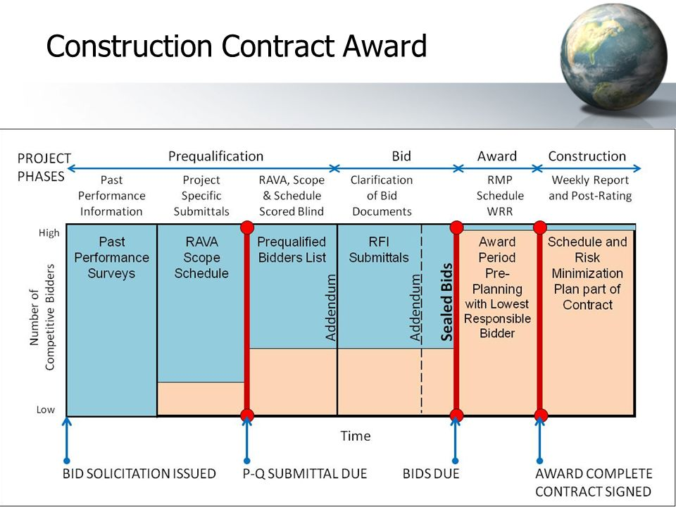 Construction Contract Award