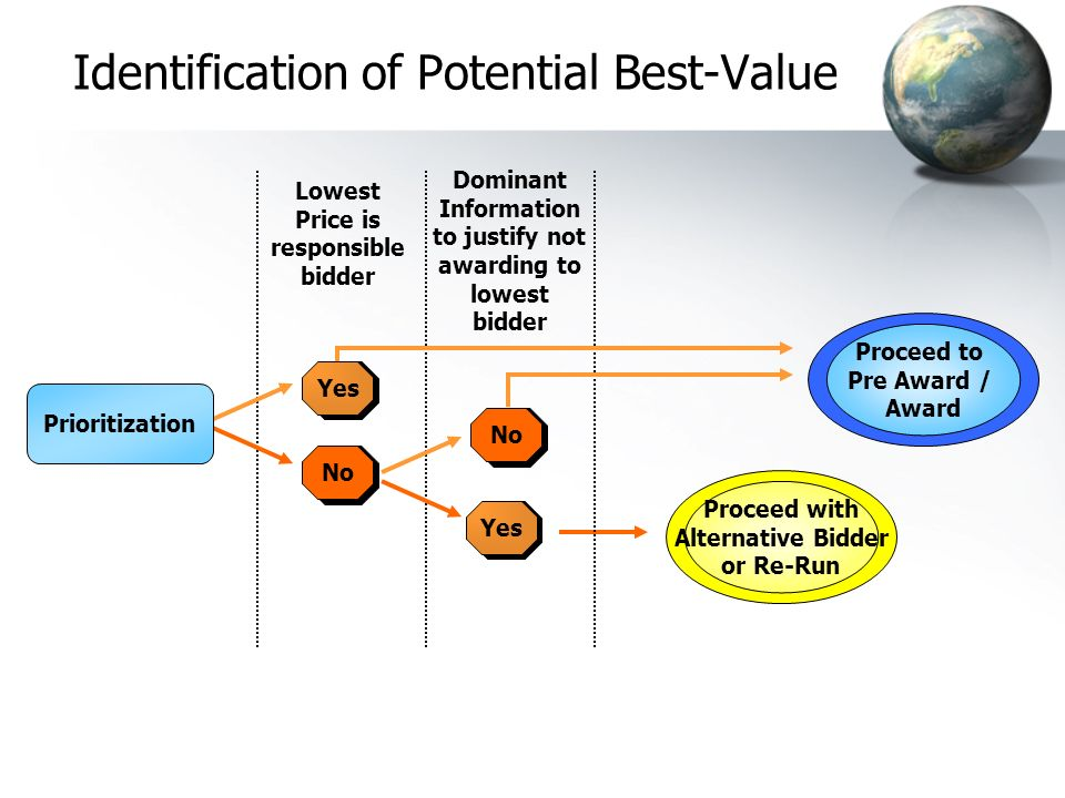 Identification of Potential Best-Value Lowest Price is responsible bidder Proceed to Pre Award / Award Dominant Information to justify not awarding to lowest bidder Yes No Yes No Prioritization Proceed with Alternative Bidder or Re-Run