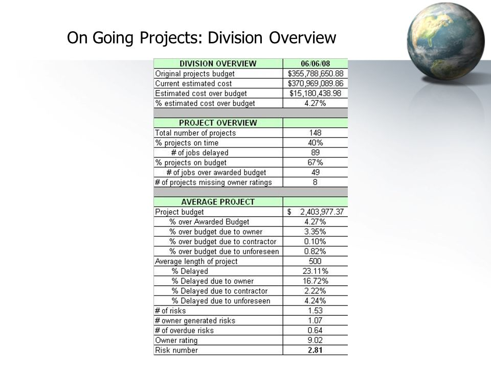 On Going Projects: Division Overview