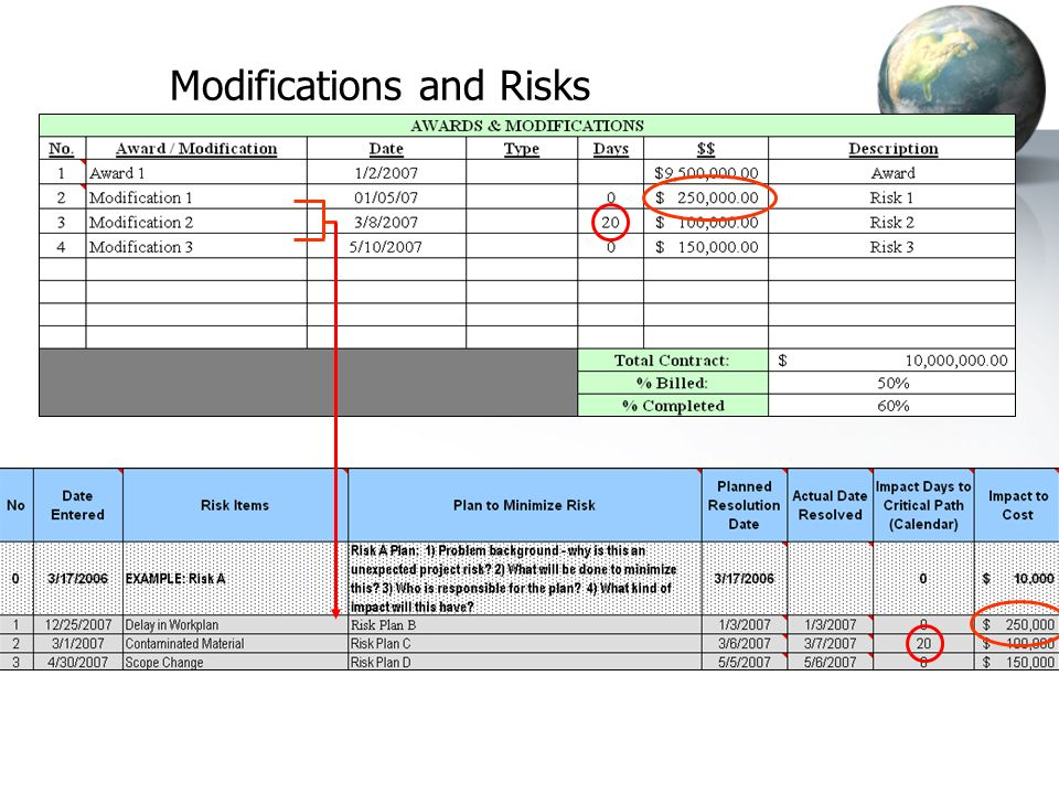 Modifications and Risks