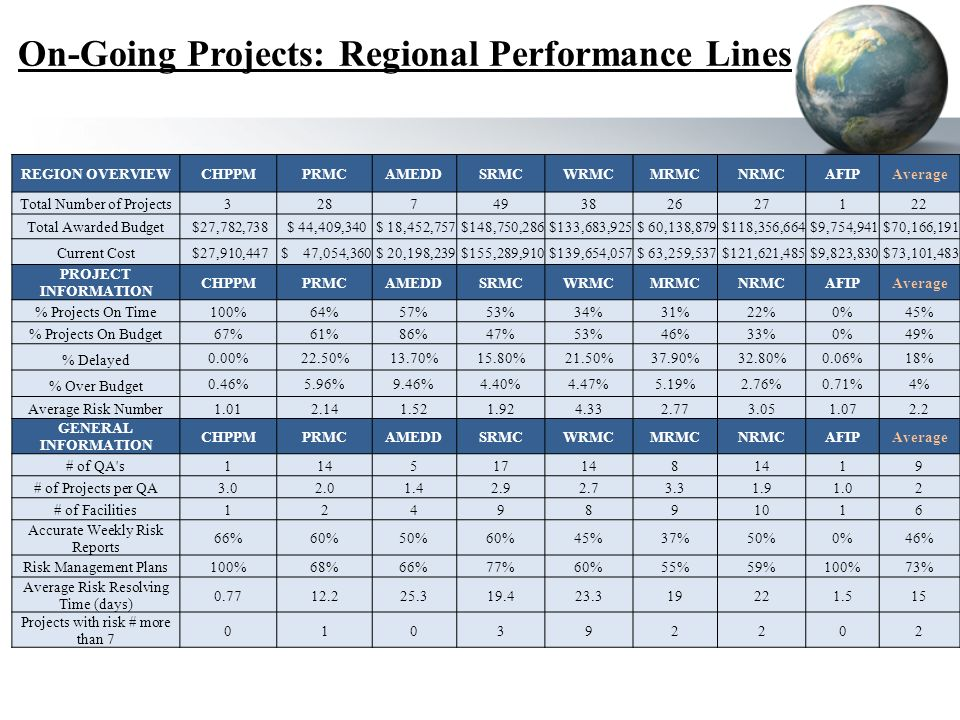 On-Going Projects: Regional Performance Lines REGION OVERVIEWCHPPMPRMCAMEDDSRMCWRMCMRMCNRMCAFIPAverage Total Number of Projects328749382627122 Total Awarded Budget $27,782,738 $ 44,409,340 $ 18,452,757 $148,750,286 $133,683,925 $ 60,138,879 $118,356,664 $9,754,941 $70,166,191 Current Cost $27,910,447 $ 47,054,360 $ 20,198,239 $155,289,910 $139,654,057 $ 63,259,537 $121,621,485 $9,823,830 $73,101,483 PROJECT INFORMATION CHPPMPRMCAMEDDSRMCWRMCMRMCNRMCAFIPAverage % Projects On Time100%64%57%53%34%31%22%0%45% % Projects On Budget67%61%86%47%53%46%33%0%49% % Delayed 0.00%22.50%13.70%15.80%21.50%37.90%32.80%0.06%18% % Over Budget 0.46%5.96%9.46%4.40%4.47%5.19%2.76%0.71%4% Average Risk Number1.012.141.521.924.332.773.051.072.2 GENERAL INFORMATION CHPPMPRMCAMEDDSRMCWRMCMRMCNRMCAFIPAverage # of QA s114517148 19 # of Projects per QA3.02.01.42.92.73.31.91.02 # of Facilities1249891016 Accurate Weekly Risk Reports 66%60%50%60%45%37%50%0%46% Risk Management Plans100%68%66%77%60%55%59%100%73% Average Risk Resolving Time (days) 0.7712.225.319.423.319221.515 Projects with risk # more than 7 010392202