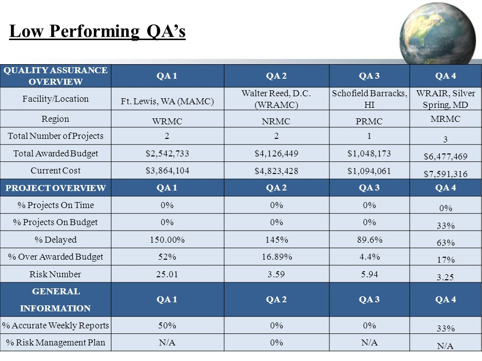 Low Performing QAs QUALITY ASSURANCE OVERVIEW QA 1 QA 2QA 3 QA 4 Facility/Location Ft.