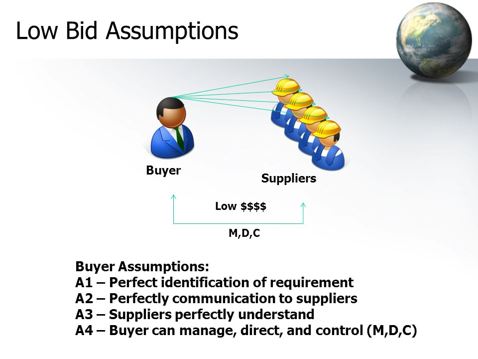 Buyer Assumptions: A1 – Perfect identification of requirement A2 – Perfectly communication to suppliers A3 – Suppliers perfectly understand A4 – Buyer can manage, direct, and control (M,D,C) Buyer Low $$$$ Suppliers M,D,C Low Bid Assumptions
