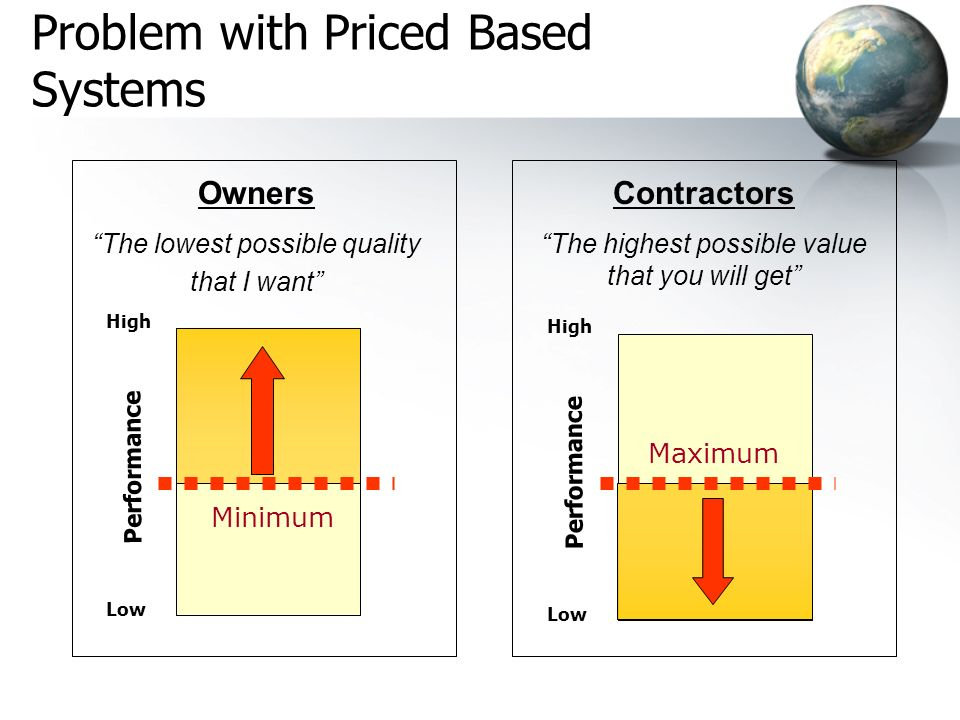 High Low Performance Owners The lowest possible quality that I want Contractors The highest possible value that you will get Minimum Problem with Priced Based Systems High Low Performance Maximum