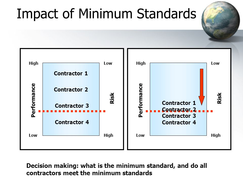Performance High Low Risk High Low Impact of Minimum Standards Contractor 1 Contractor 2 Contractor 3 Contractor 4 Contractor 1 Contractor 2 Contractor 3 Contractor 4 Performance High Low Risk High Low Decision making: what is the minimum standard, and do all contractors meet the minimum standards