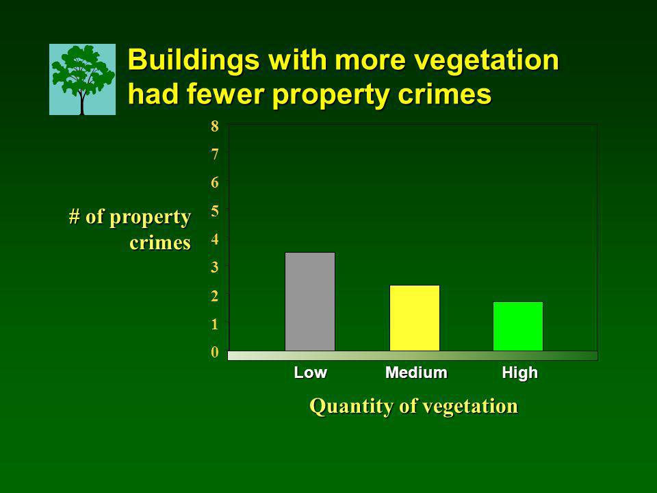 0 1 2 3 4 5 6 7 8 LowMediumHigh # of property crimes Quantity of vegetation Buildings with more vegetation had fewer property crimes