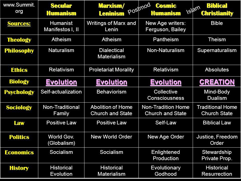 www.Summit. org Secular Humanism Marxism/ Leninism Cosmic Humanism Biblical Christianity Sources: Humanist Manifestos I, II Writings of Marx and Lenin