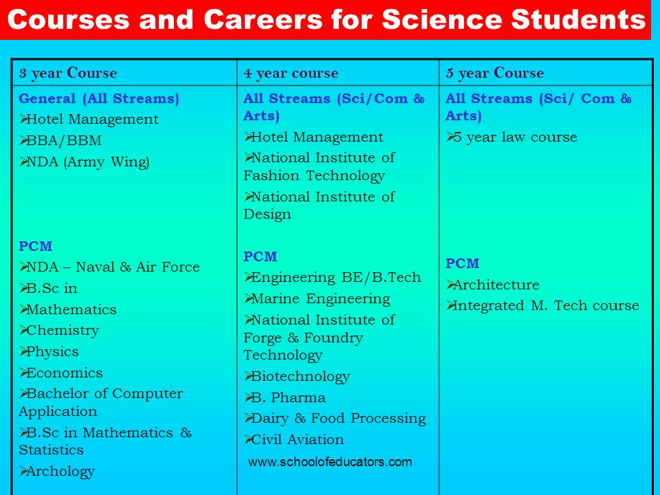 Courses and Careers for Science Students 3 year Course4 year course5 year Course General (All Streams) Hotel Management BBA/BBM NDA (Army Wing) PCM ND