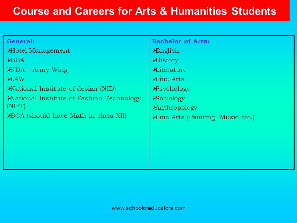 Course and Careers for Arts & Humanities Students General: Hotel Management BBA NDA – Army Wing LAW National Institute of design (NID) National Instit
