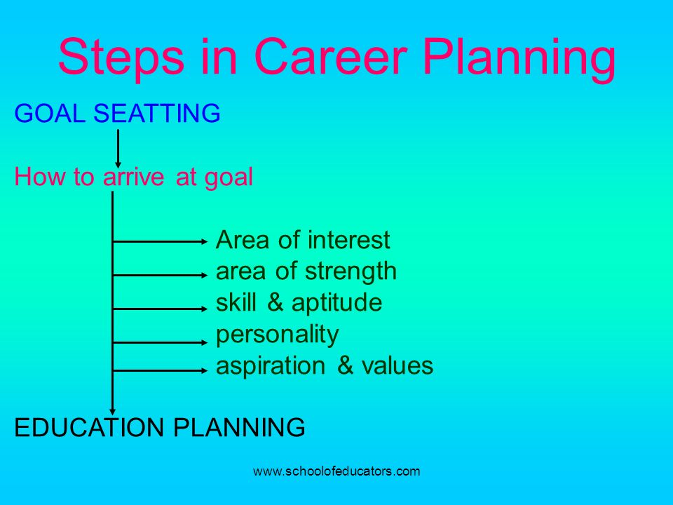 Steps in Career Planning GOAL SEATTING How to arrive at goal Area of interest area of strength skill & aptitude personality aspiration & values EDUCAT