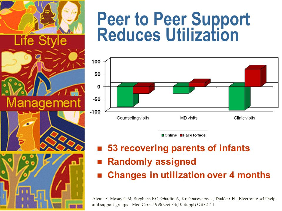 Peer to Peer Support Reduces Utilization n 53 recovering parents of infants n Randomly assigned n Changes in utilization over 4 months Alemi F, Mosave