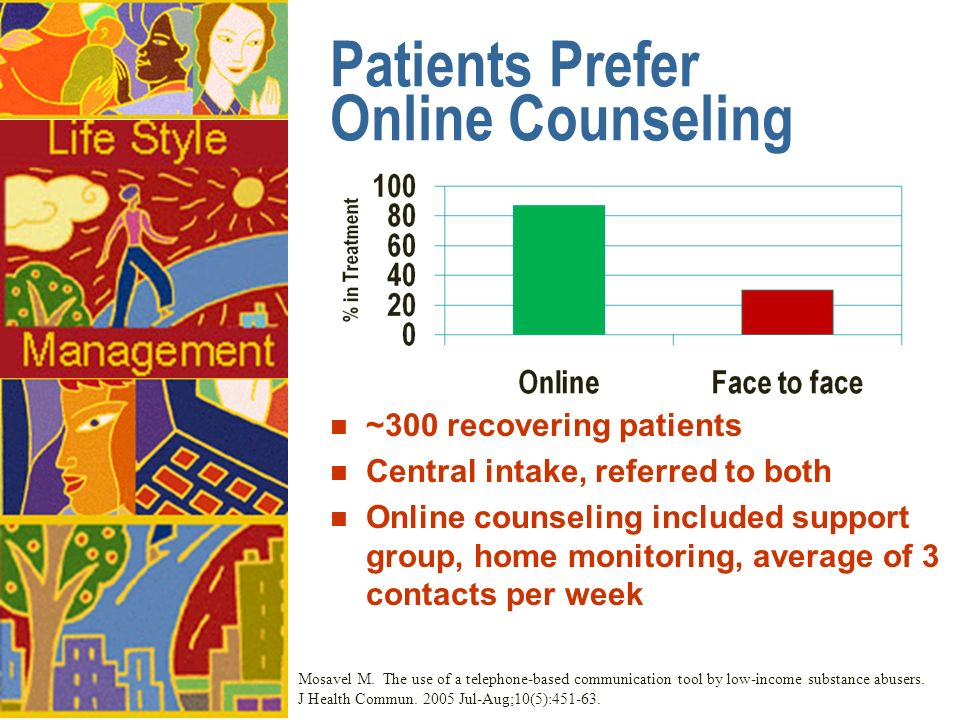 Patients Prefer Online Counseling n ~300 recovering patients n Central intake, referred to both n Online counseling included support group, home monitoring, average of 3 contacts per week Mosavel M.