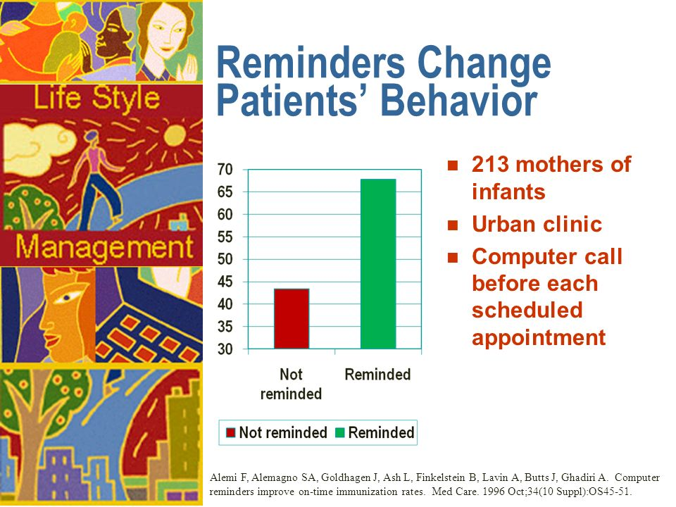 Reminders Change Patients Behavior n 213 mothers of infants n Urban clinic n Computer call before each scheduled appointment Alemi F, Alemagno SA, Goldhagen J, Ash L, Finkelstein B, Lavin A, Butts J, Ghadiri A.